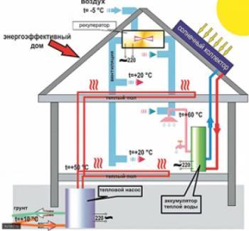 Строительство энергоэффективных зданий должно стать массовым
